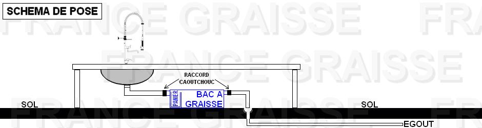bac degraisseur plastique cool bac graisse tefal cb plancha with bac degraisseur plastique. Black Bedroom Furniture Sets. Home Design Ideas